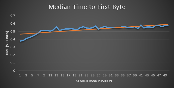 Median Time to First Byte