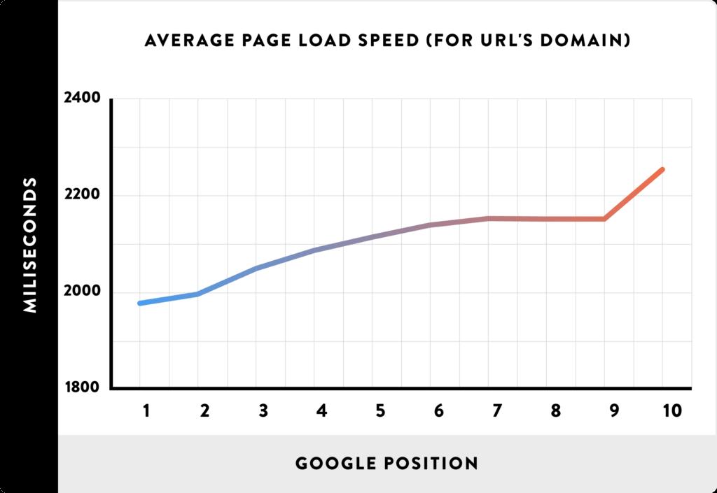 Correlation between website speed and Google rankings