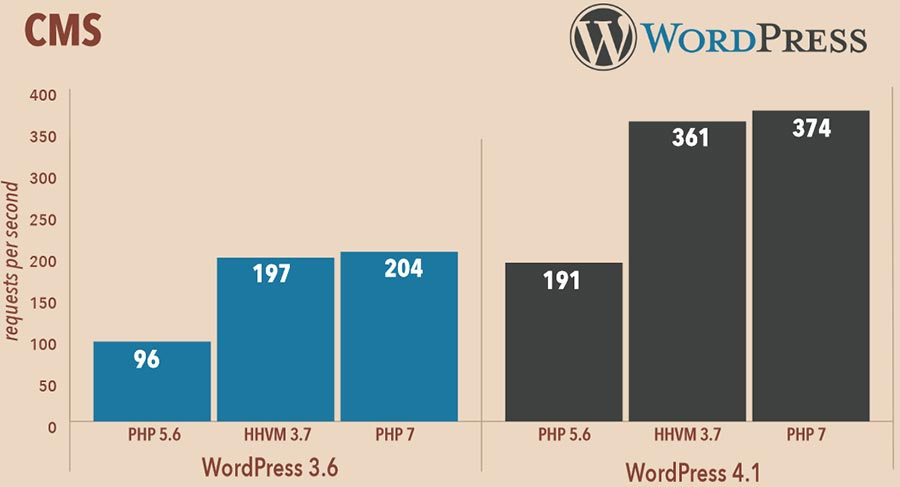 PHP7 makes WordPress faster