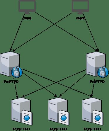 Scaling FTP at 000webhost com | Hostinger Blog