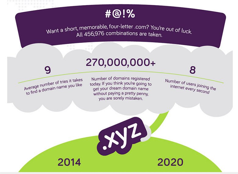 xyz infographic