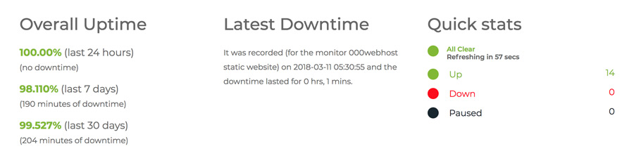 000webhost Free Hosting overall uptime