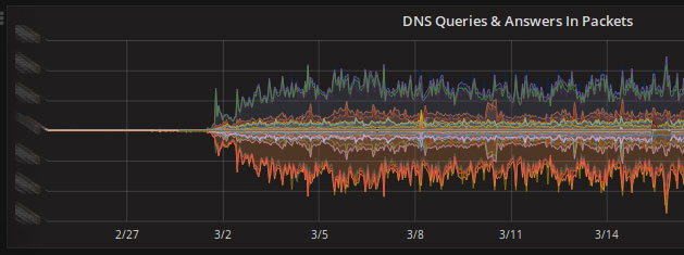 DNS traffic switch to anycast