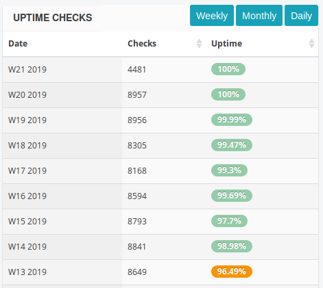uptime checks chart