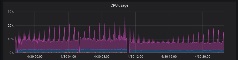 CPU usage graph comparing before and after
