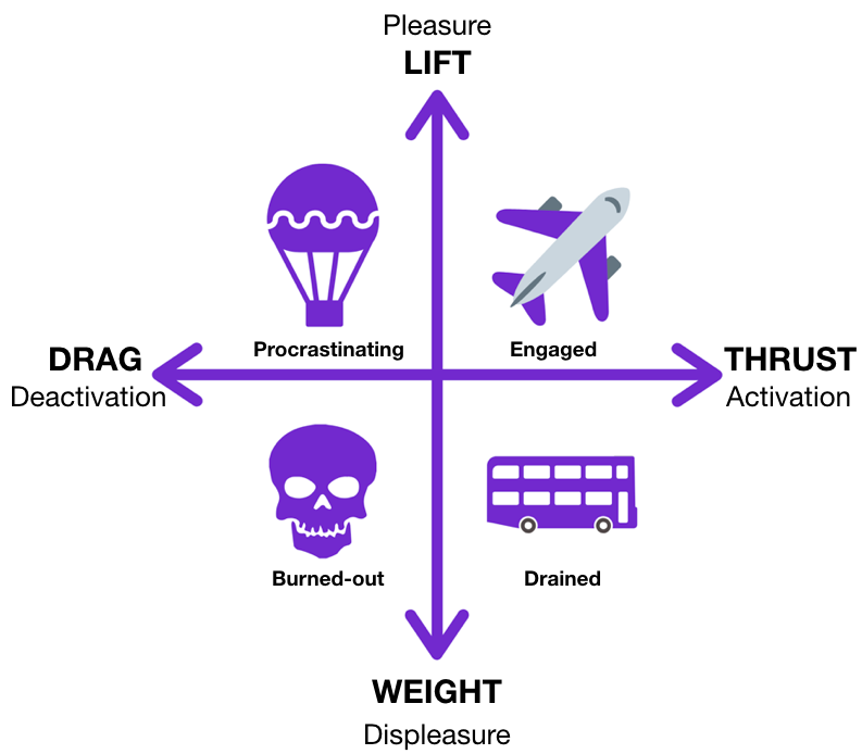 Illustration about the four forces