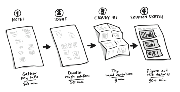 Illustration from the Design Sprint book visualising crazy 8s mockups