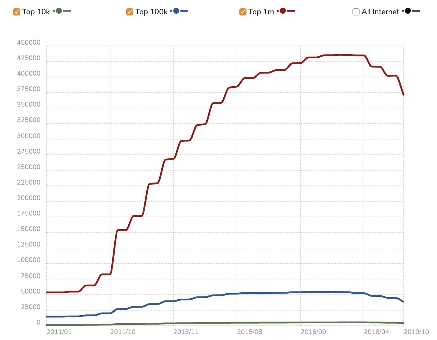 PHP Usage Statistics