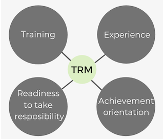 Task Relevant Maturity (TRM) — The Search for Success