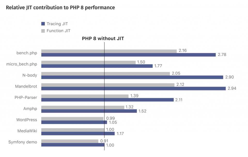 JIT contribution to PHP 8 performance