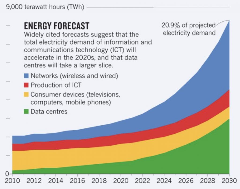 Estadísticas del consumo de energía de los sitios web
