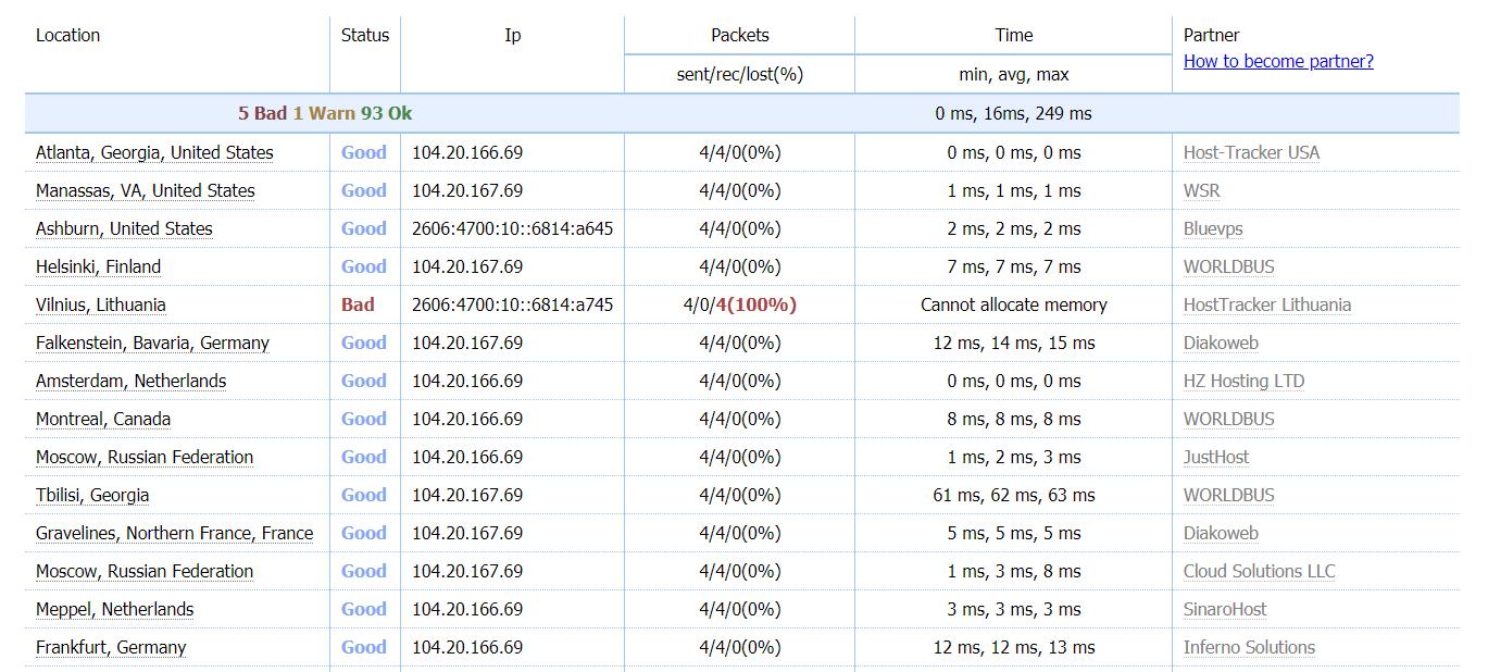 Here is the result of Hostinger ping test on Host Tracker