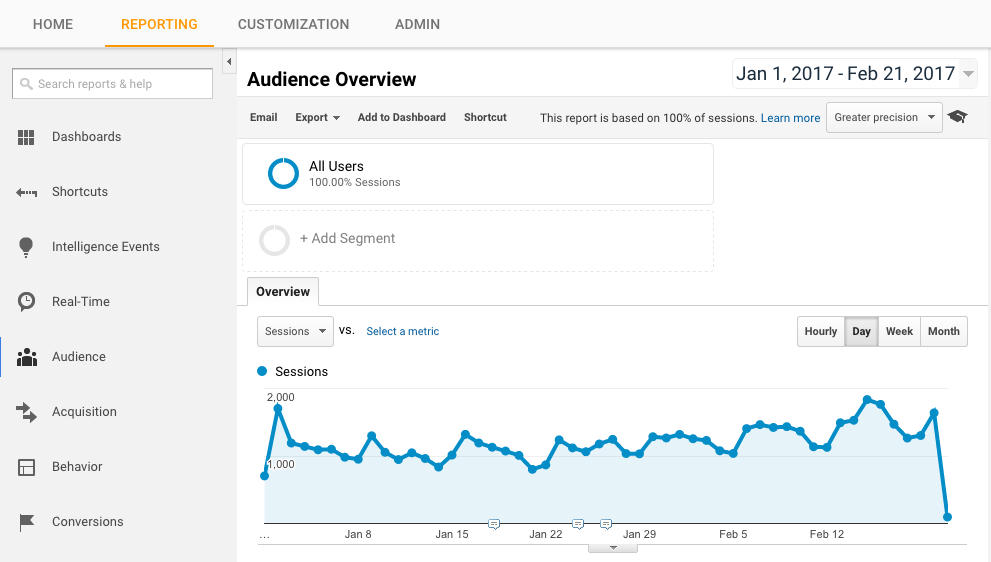 Google Analytics Reporting Tab