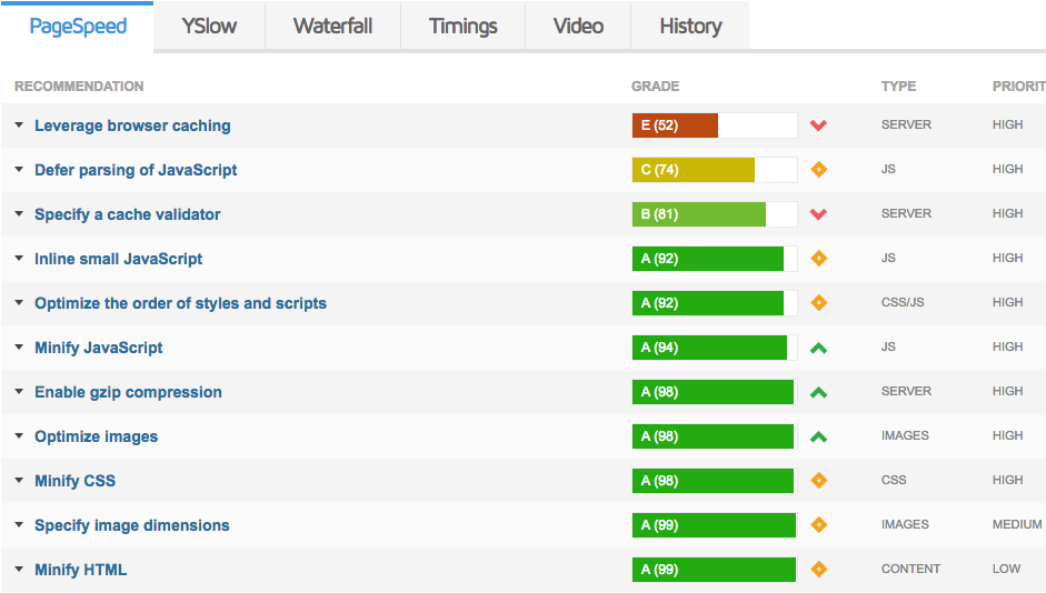 GTmetrix Recommendations to Speed up WordPress Site