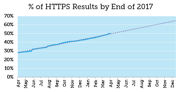 Half of Google Results are HTTPS