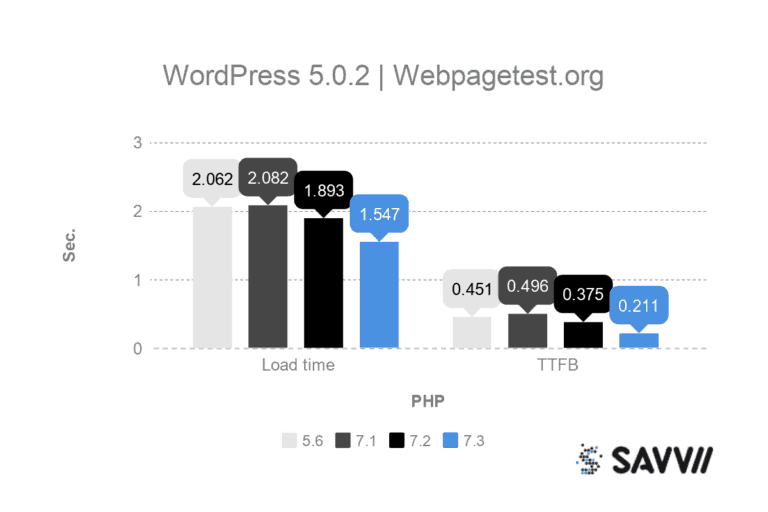 WordPress 5.0.2 with PHP load times