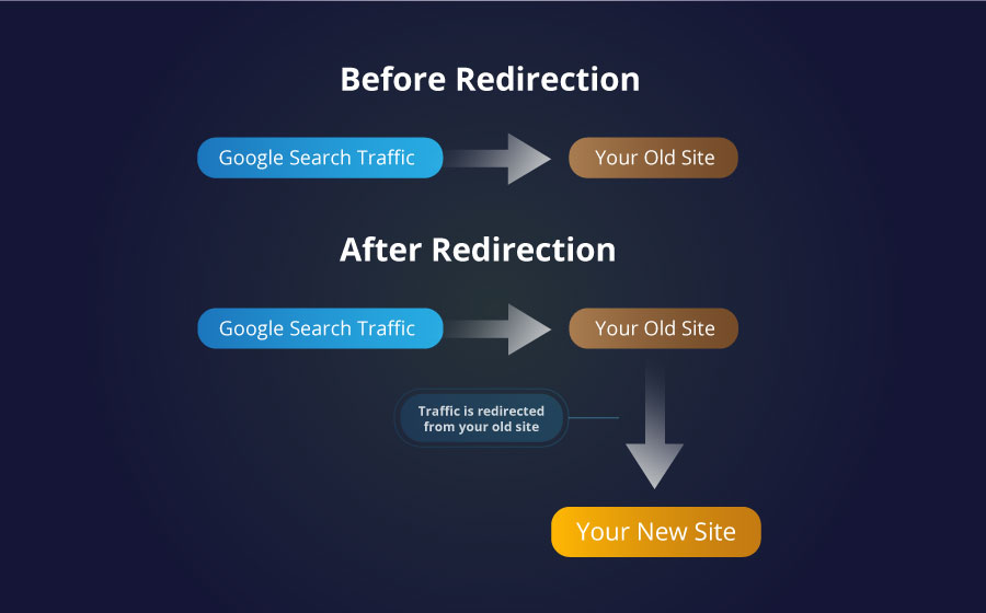 Search Traffic Flowchart after moving WordPress to a new domain