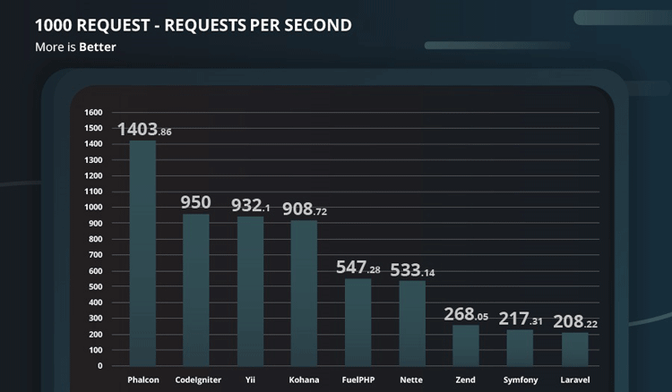 Phalcon Tutorial Table - 1000 Requests Per Second metrics versus other popular PHP frameworks