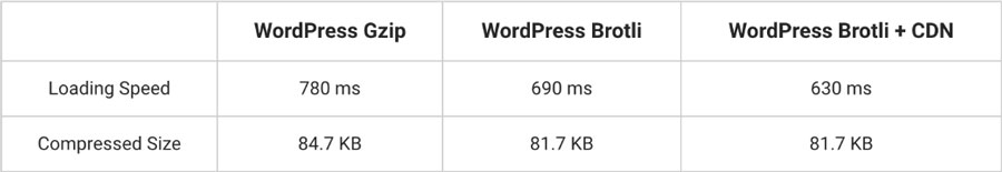so sánh nén gzip vs brotli