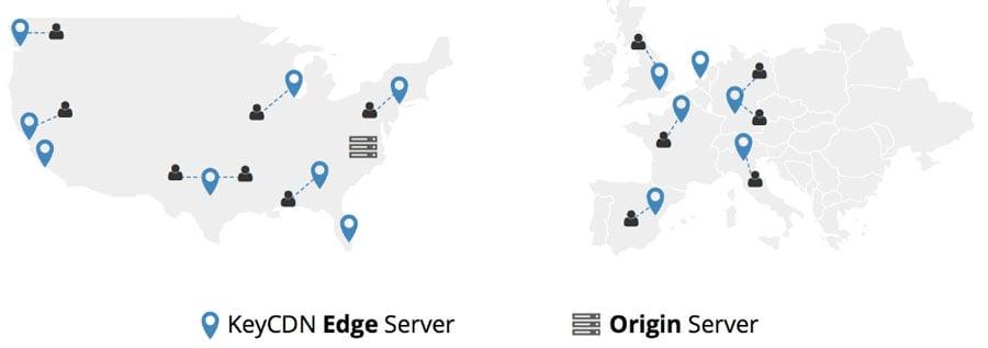 tăng tốc WordPress bằng cách sử dụng CDN server