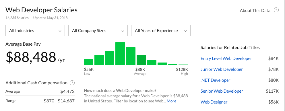 webdev salaries according to Glassdoor
