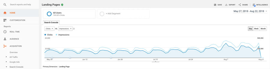 Google Analytics in action