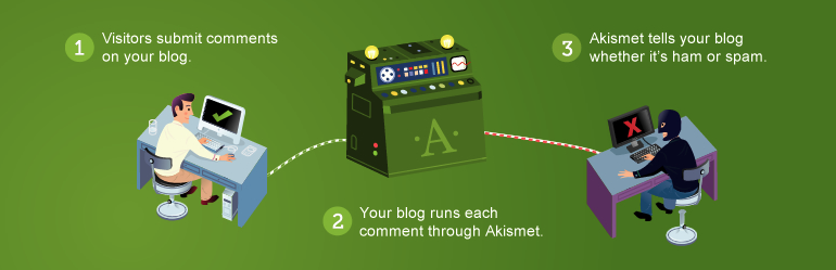 Akismet form keeps the comments in order on your food blog