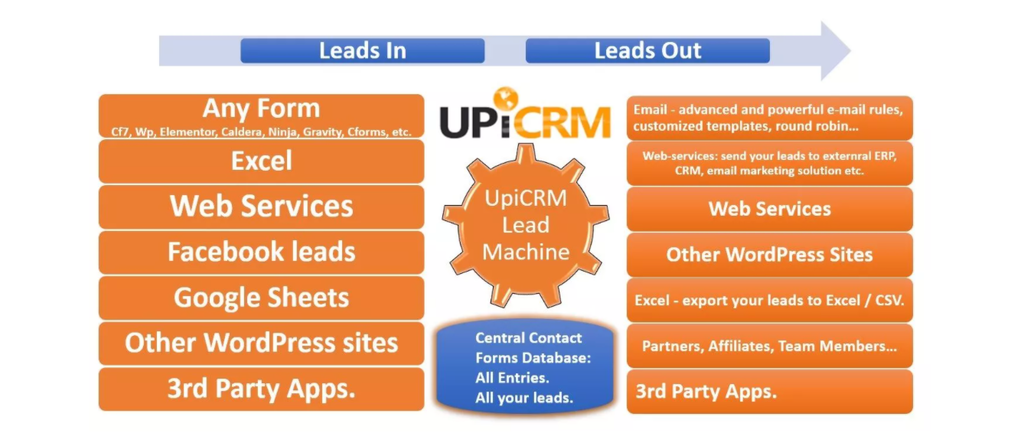 Screenshot of UpiCRM plugin's banner