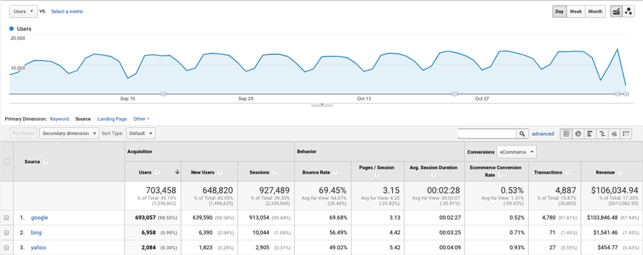 An example of a report generated using Google Analytics