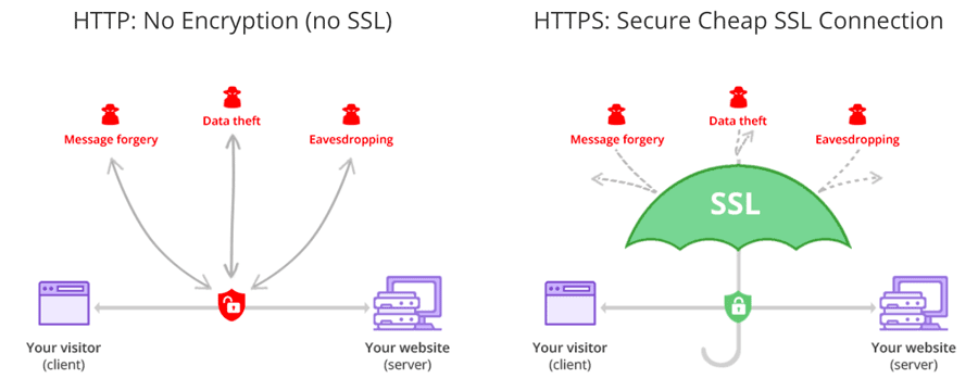 The difference between using HTTP and HTTPS