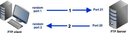 FTP Active Mode Diagram