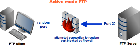 FTP Active Mode Blocked by Firewall