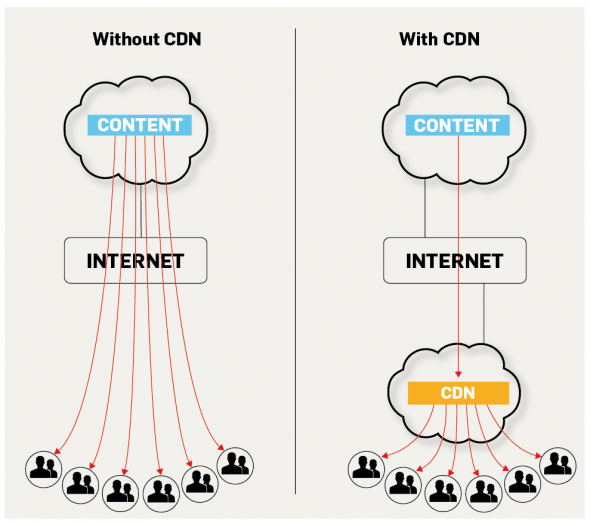 Side by side comparison of the CDN Process