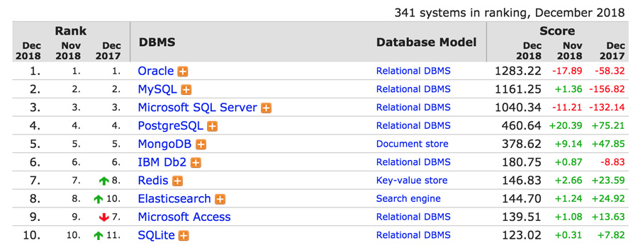DB Engines Ranking - What is MySQL