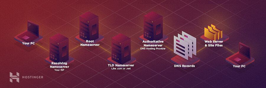 graphic of how DNS works