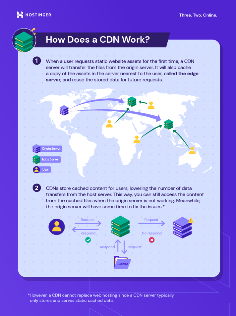 An infographic explaining how a CDN works.