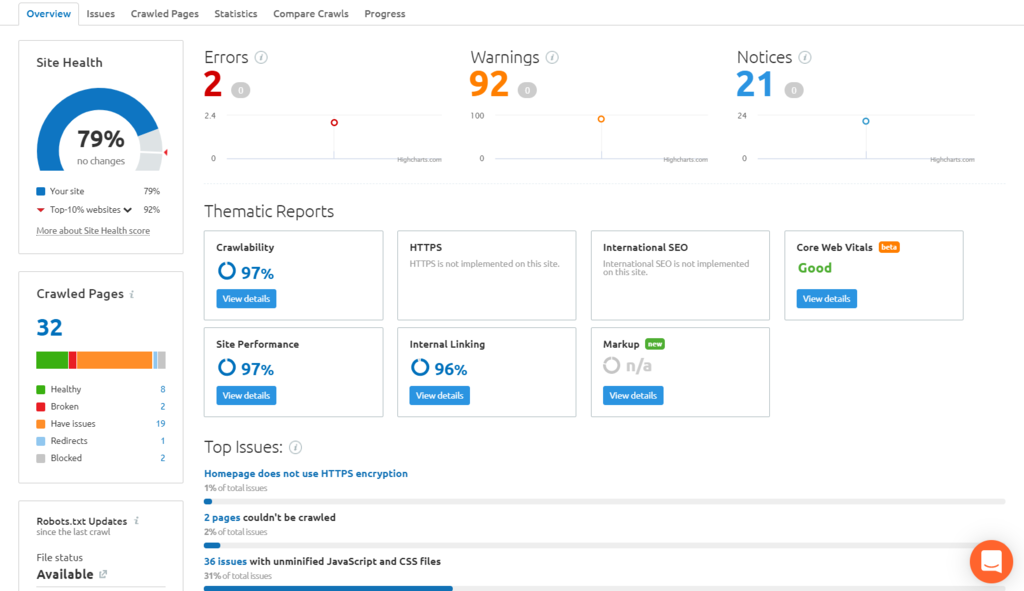 Semrush Site Audit Overview page.