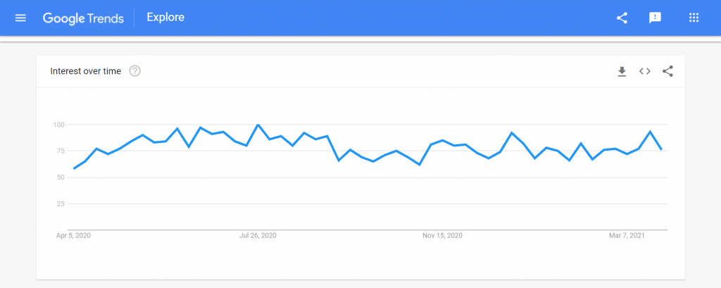 Google Trends graph of Interest over time