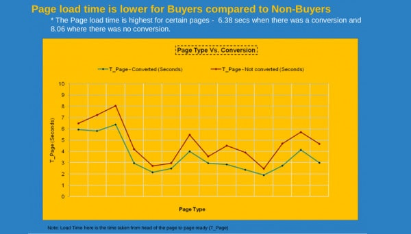 Chart explaining that page load time is lower for buyers compared to non-buyers