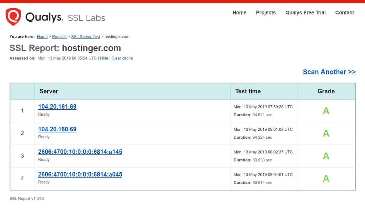 here is the SSL quality of Hostinger in SSLLabs