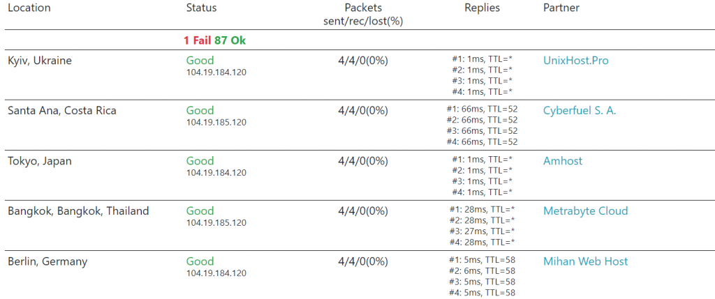 site's performance result on host tracker