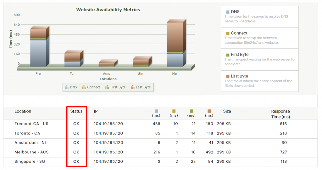 site's uptime results on site 24x7