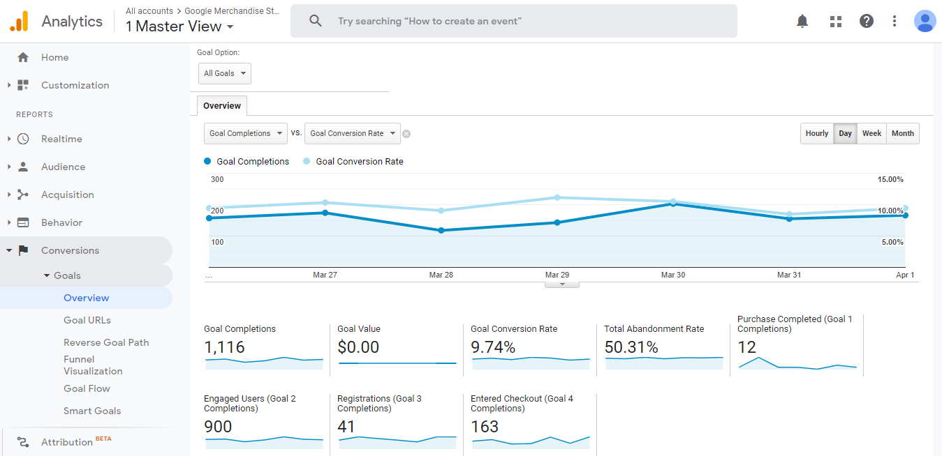 Google Analytics' conversion overview