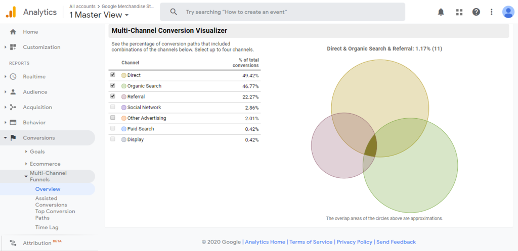 Google Analytics' multi-channel conversion visualizer
