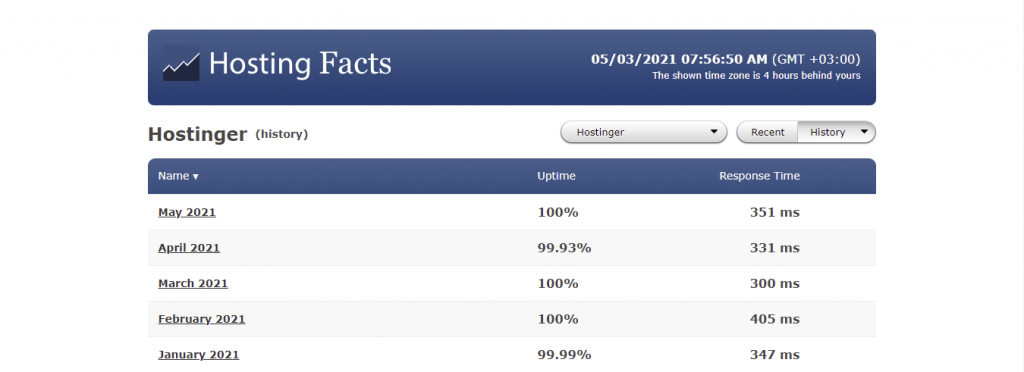 Hostinger's uptime statistics