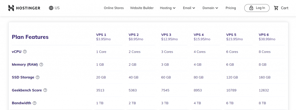 Hostinger's VPS hosting plan features