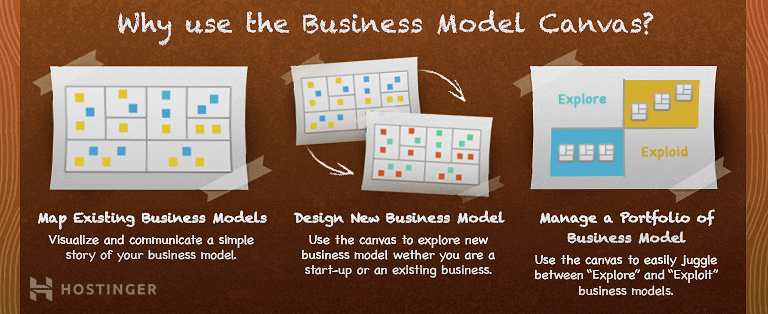 Depiction of Business Model Canvas purpose for a business plan