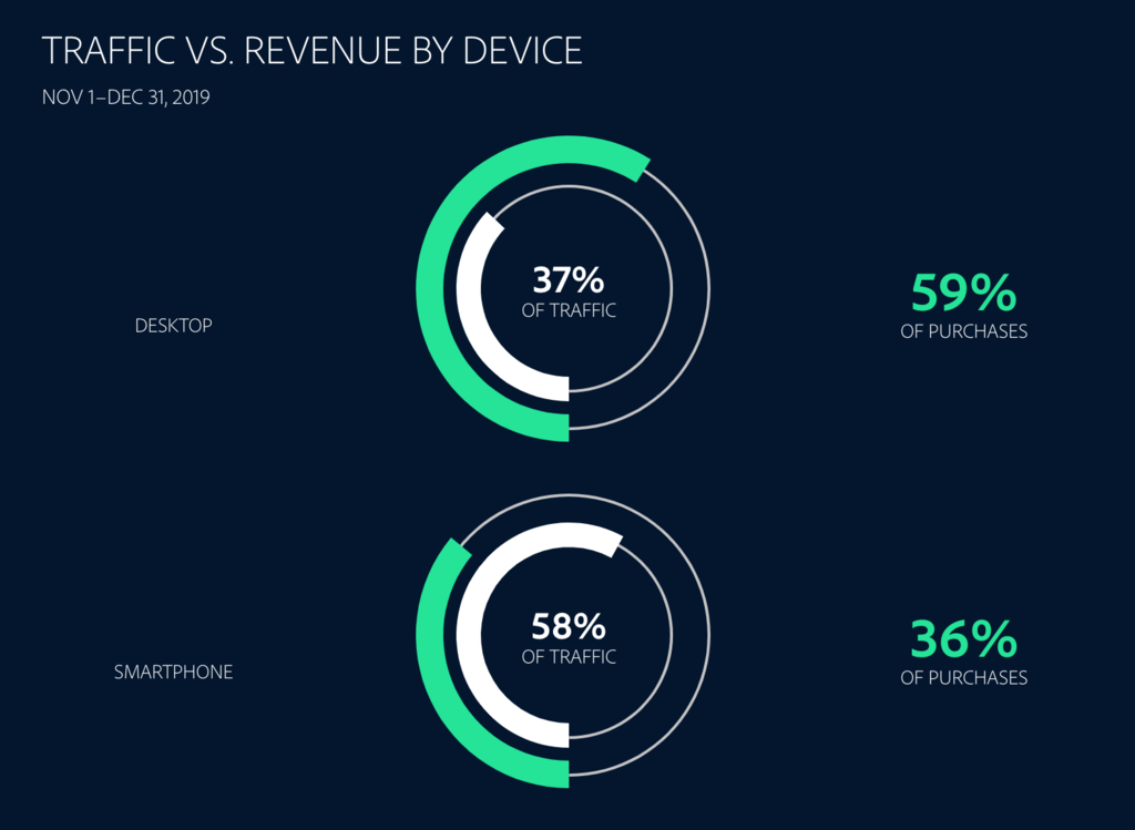 eCommerce statistics that shows mobile makes up the majority of traffic but doesn't contribute the most revenue