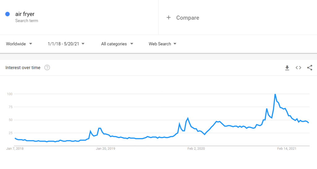 Google trends for air fryer