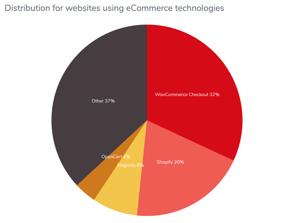 BuiltWith's statistics shows WooCommerce is the most widely-used eCommerce platform